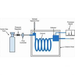 Chromatography and spectrscopy instrumentation