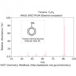 Mass spectrometry libraries